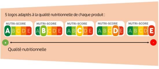 Nutri-score : inadapté à l'alimentation infantile